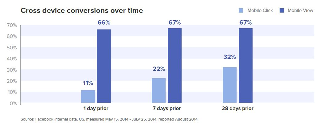 Cross Device Conversions over time