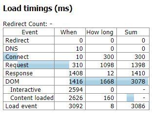 Convert Pro Page Load Time Details (3.08 Seconds)