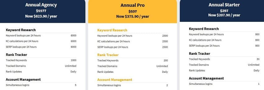 LongTailPro Discount on All Plans