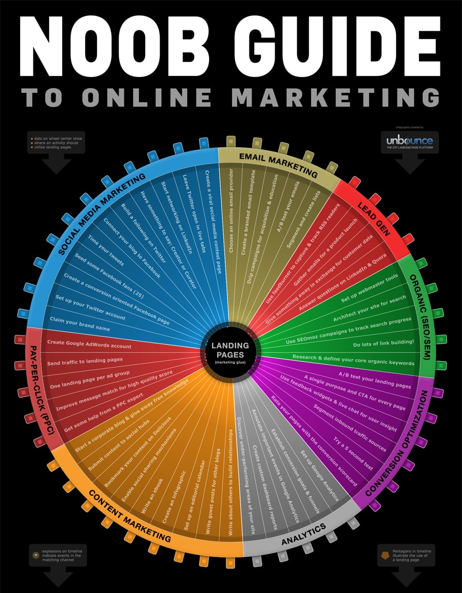 Noob Guide to Digital Marketing