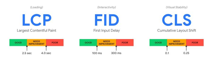 Core Web Vitals: LCP, FID, CLS