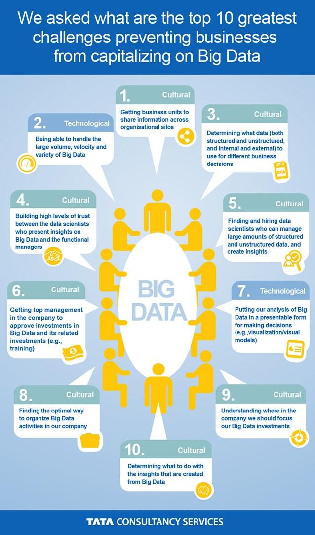 Big Data Analytics Infographic